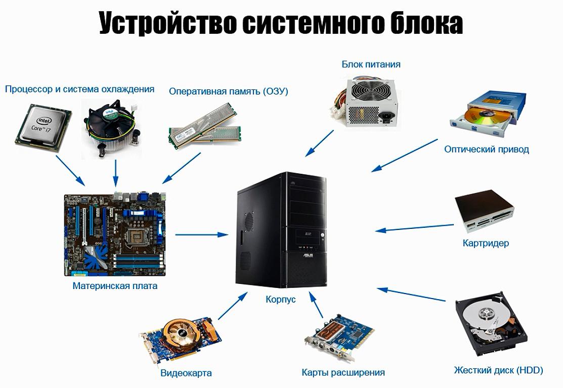 Устройство системного блока