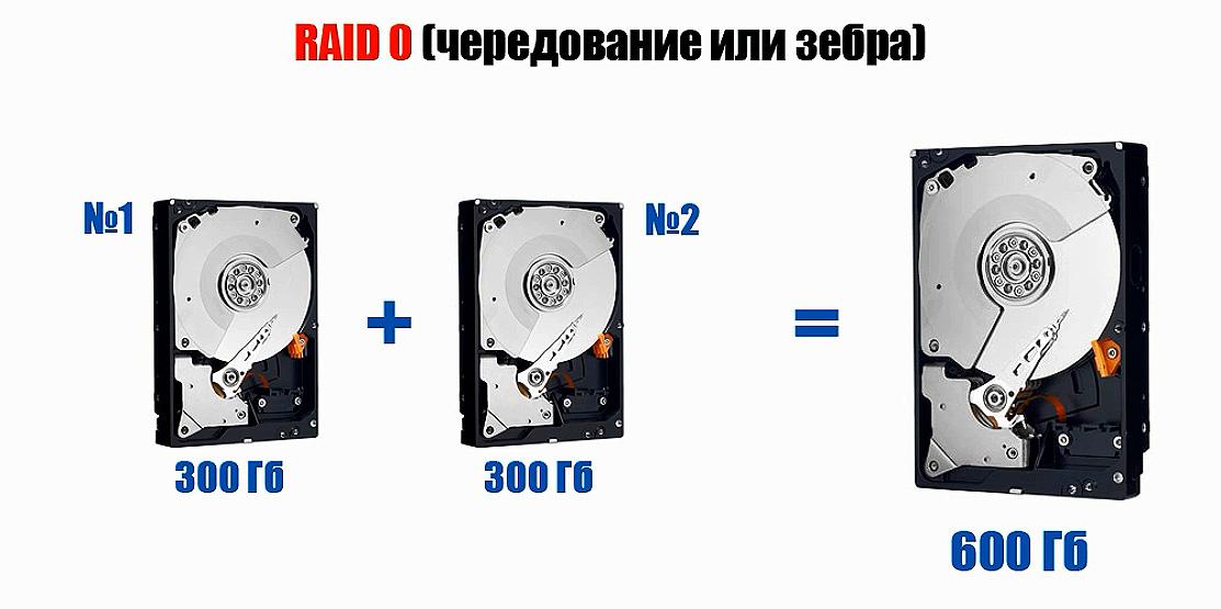 RAID 0 (чередование или зебра)