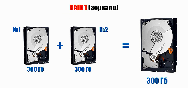 RAID 1 (зеркало)