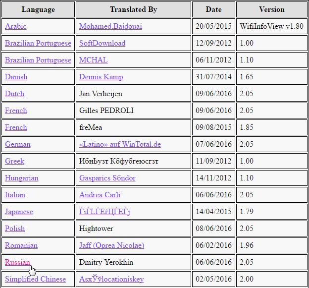 Выбираем язык для загрузки на официальном сайте WifiInfoView
