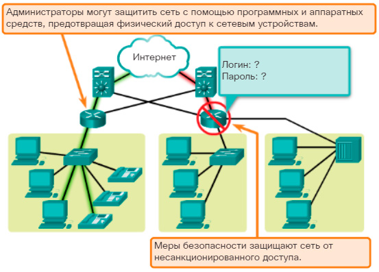 Безопасность. CCNA Routing and Switching.