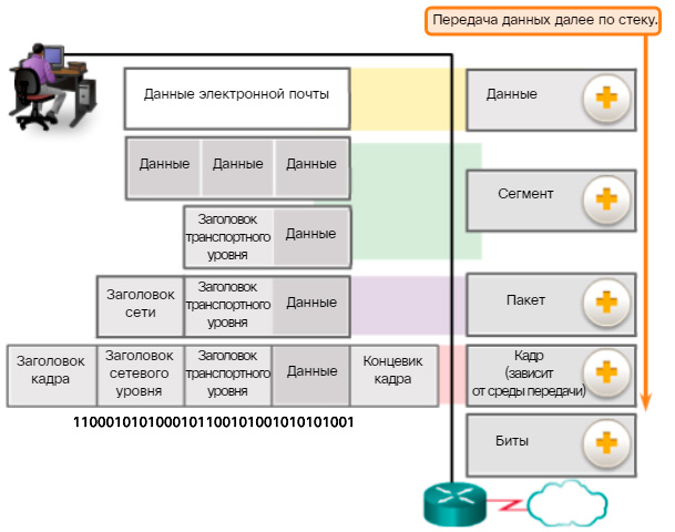 Единица данных протокола (PDU). CCNA Routing and Switching.