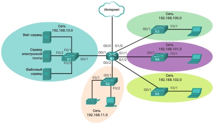 Логическая топология. CCNA Routing and Switching.