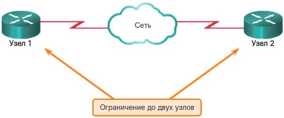 Физическая топология «точка-точка». CCNA Routing and Switching.