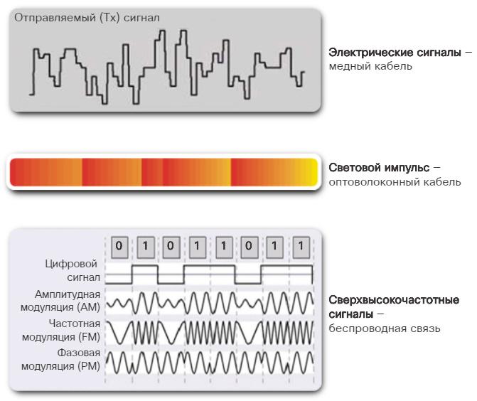 Физические среды передачи данных. CCNA Routing and Switching.