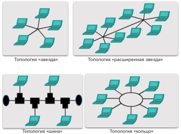 Физические топологии локальных сетей. CCNA Routing and Switching.