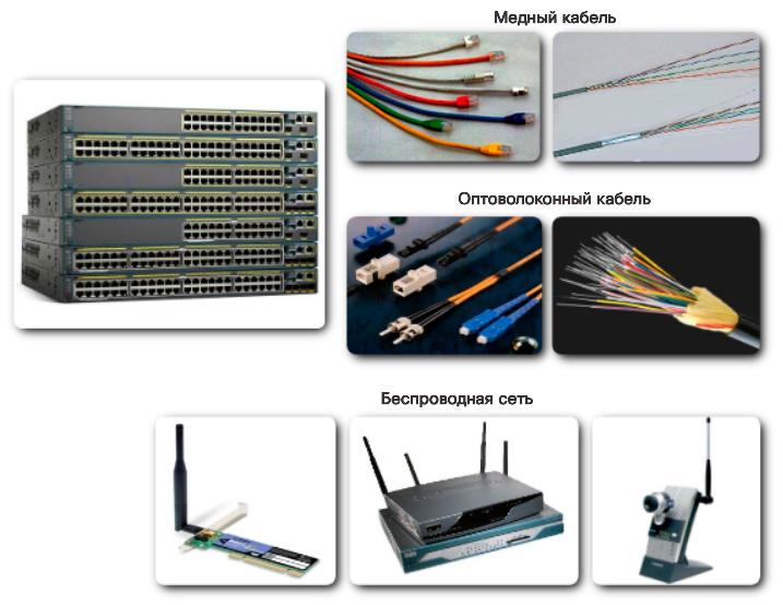 Интерфейсы и порты. CCNA Routing and Switching.