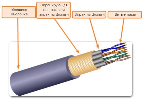 Кабель на основе экранированной витой пары (STP). CCNA Routing and Switching.