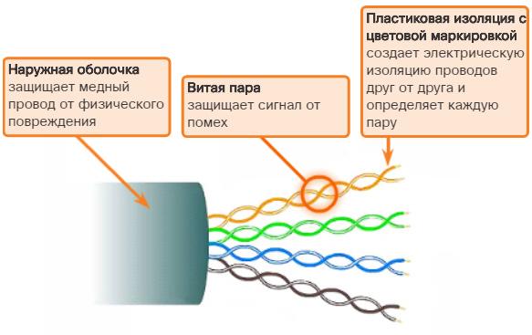 Кабель на основе неэкранированной витой пары (UTP). CCNA Routing and Switching.