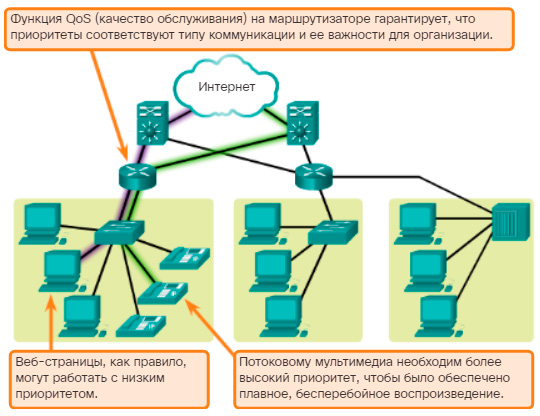 Качество обслуживания. CCNA Routing and Switching.