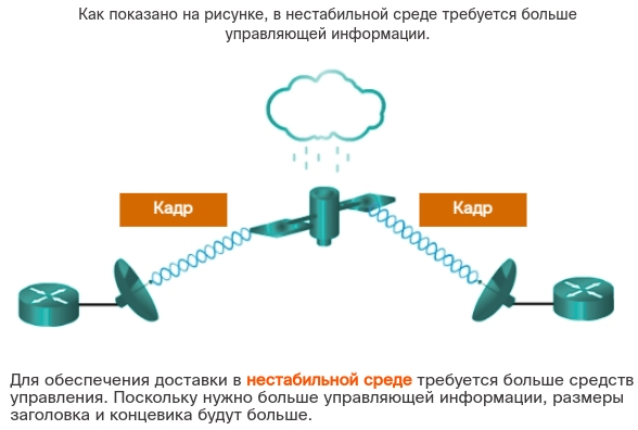 Кадр. CCNA Routing and Switching.