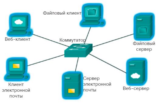 Клиенты и серверы. CCNA Routing and Switching.