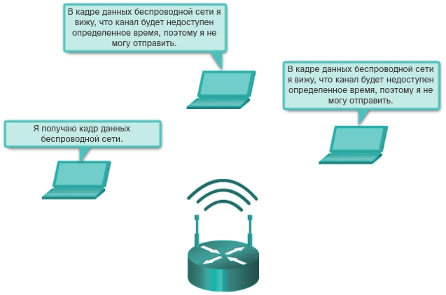 Конкурентный доступ - CSMA/CA. CCNA Routing and Switching.