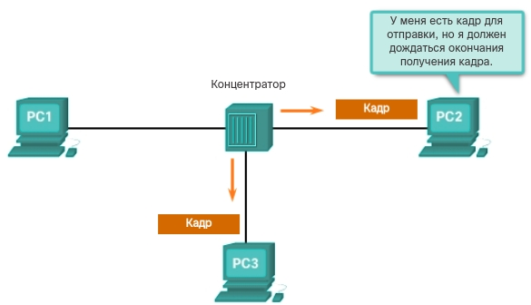 Конкурентный доступ - CSMA/CD. CCNA Routing and Switching.