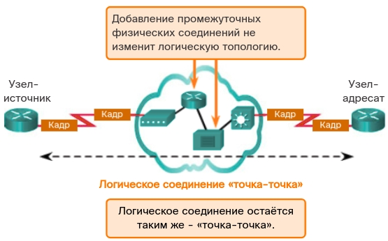 Логическая топология «точка-точка». CCNA Routing and Switching.