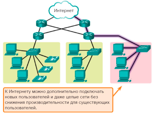 Масштабируемость. CCNA Routing and Switching.