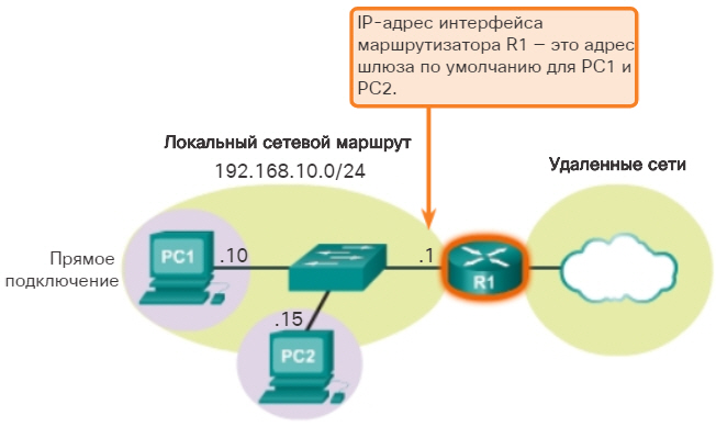 Методы маршрутизации узлов. Использование шлюза по умолчанию. CCNA Routing and Switching.