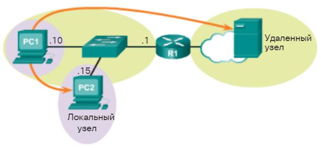 Методы маршрутизации узлов. Варианты отправки сообщения узлом. CCNA Routing and Switching.