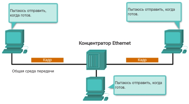 Конкурентный доступ. CCNA Routing and Switching.