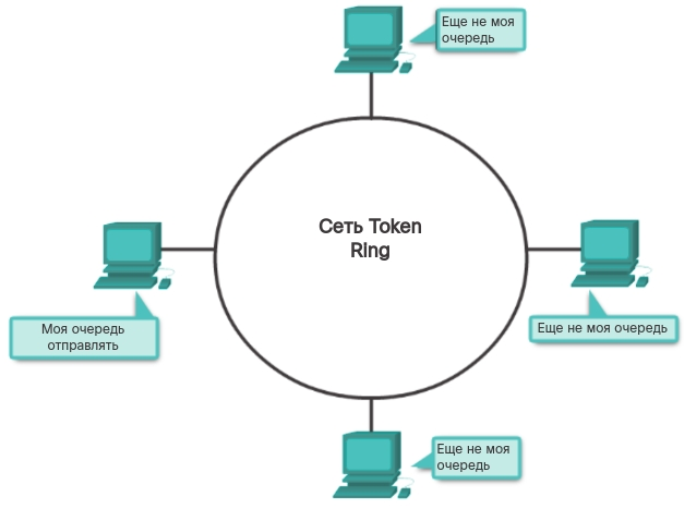 Управляемый доступ доступ. CCNA Routing and Switching.
