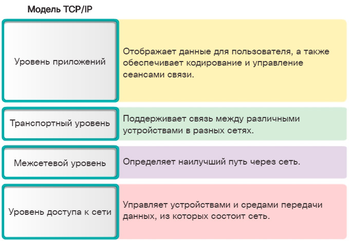 Модель протоколов TCP/IP. CCNA Routing and Switching.