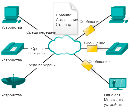 Мультисервисная сеть. CCNA Routing and Switching.