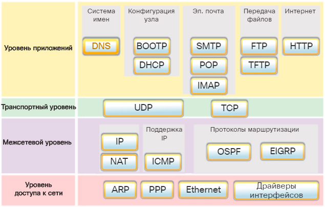 Набор протоколов TCP/IP. CCNA Routing and Switching.