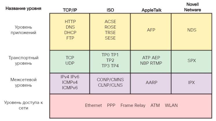 Наборы протоколов и отраслевые стандарты. CCNA Routing and Switching.