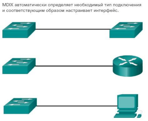 Настройка портов коммутатора. Функция Auto-MDIX. CCNA Routing and Switching.