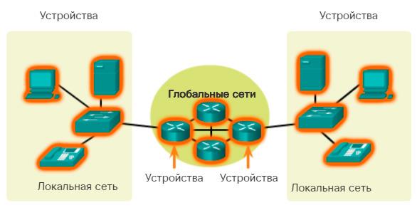 Устройства в сети. Обзор компонентов сети