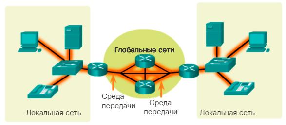 Среда передачи. Обзор компонентов сети.