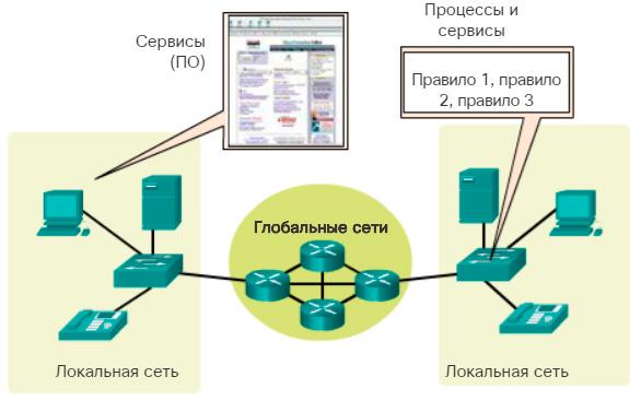 Сервисы. Обзор компонентов сети.