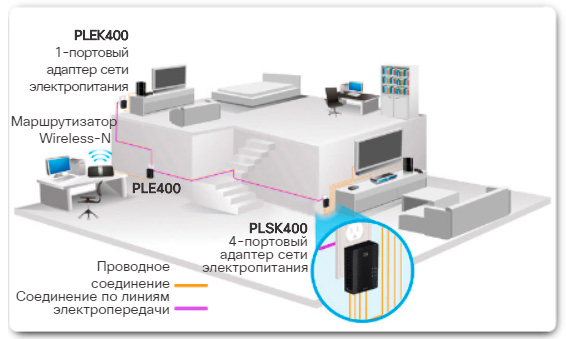 Организация сети по линиям электропитания. CCNA Routing and Switching.