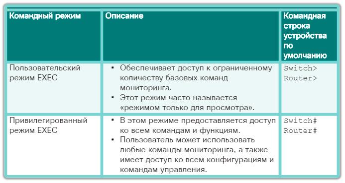 Основные командные режимы для доступа к административным функциям. CCNA Routing and Switching.