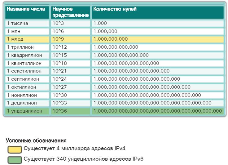 Пакет IPv6. Общие сведения. CCNA Routing and Switching.