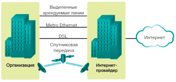 Подключение к Интернет для предприятий. CCNA Routing and Switching.