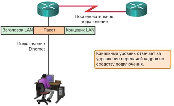 Предоставление доступа к среде. CCNA Routing and Switching.