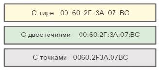 Представления MAC-адресов. CCNA Routing and Switching.