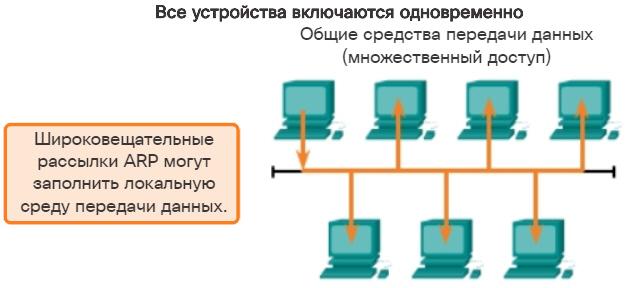 Проблемы ARP. Широковещательные рассылки. CCNA Routing and Switching.