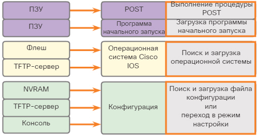 Процесс загрузки маршрутизатора. CCNA Routing and Switching.