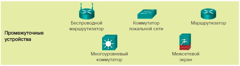 Промежуточные сетевые устройства. CCNA Routing and Switching.