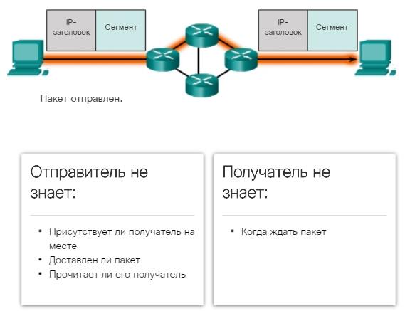 Протокол IP. Без установления соединения. CCNA Routing and Switching.
