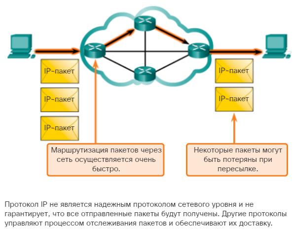 Протокол IP. Негарантированная доставка. CCNA Routing and Switching.