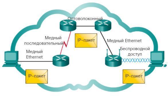 Протокол IP. Независимость от среды. CCNA Routing and Switching.