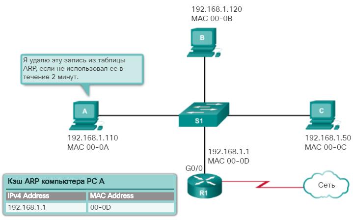 Протокол разрешения адресов (ARP). Удаление записей из таблицы ARP. CCNA Routing and Switching.