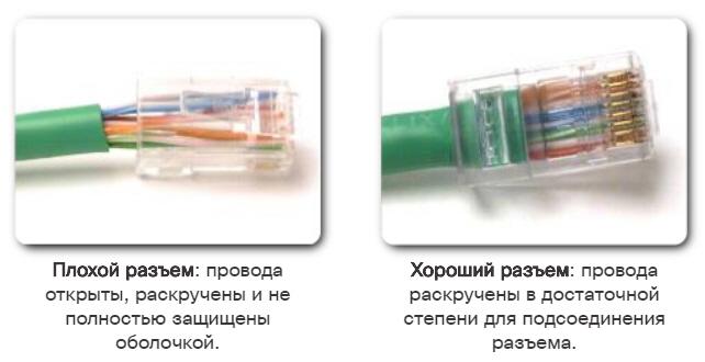 Пример неправильной и правильной оконцовки кабеля UTP.