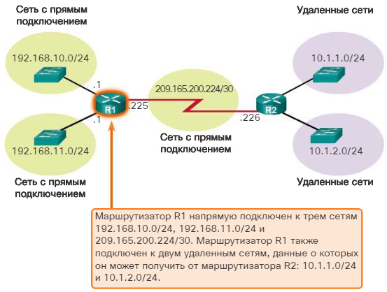 Решение маршрутизатора о пересылке пакетов. CCNA Routing and Switching.