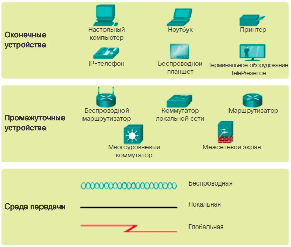 Сетевые обозначения. CCNA Routing and Switching.