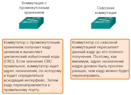 Способы пересылки кадра на коммутаторах Cisco. CCNA Routing and Switching.