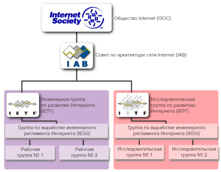 Стандарты Интернета. CCNA Routing and Switching.